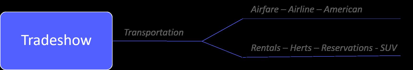 transportation diagram