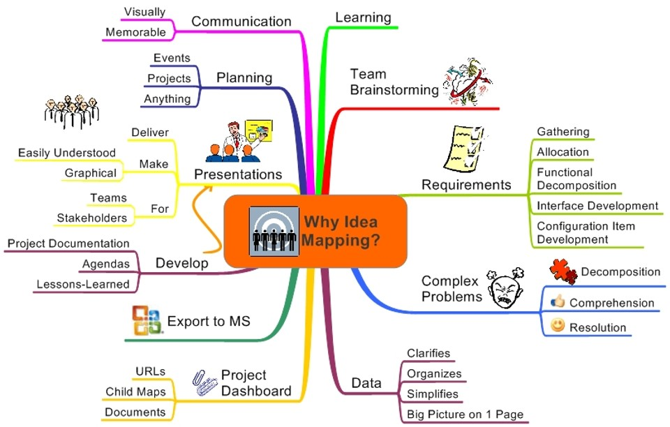why idea mapping